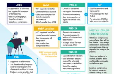 Best Image Formats for Websites Compared! PNG, JPG, GIF, and WebP
